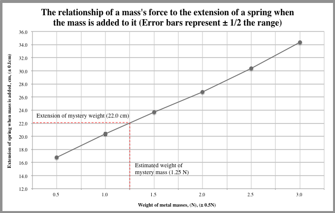 how to use a spring scale to measure force